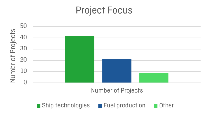 Mapping of Zero Emission Pilots and Demonstration Projects; Project Focus