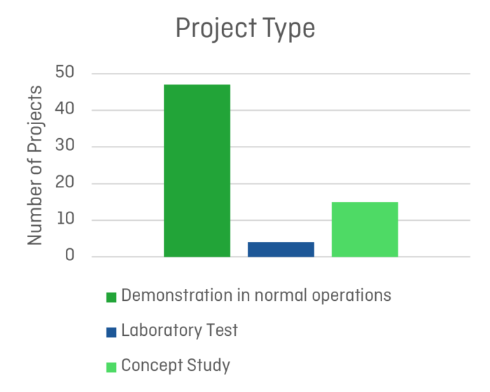 Mapping of Zero Emission Pilots and Demonstration Projects; Project Type