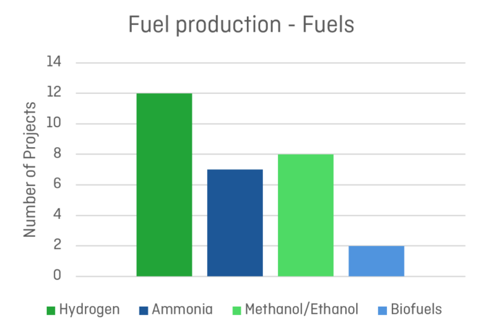 Mapping of Zero Emission Pilots and Demonstration Projects; Fuel production - Fuels