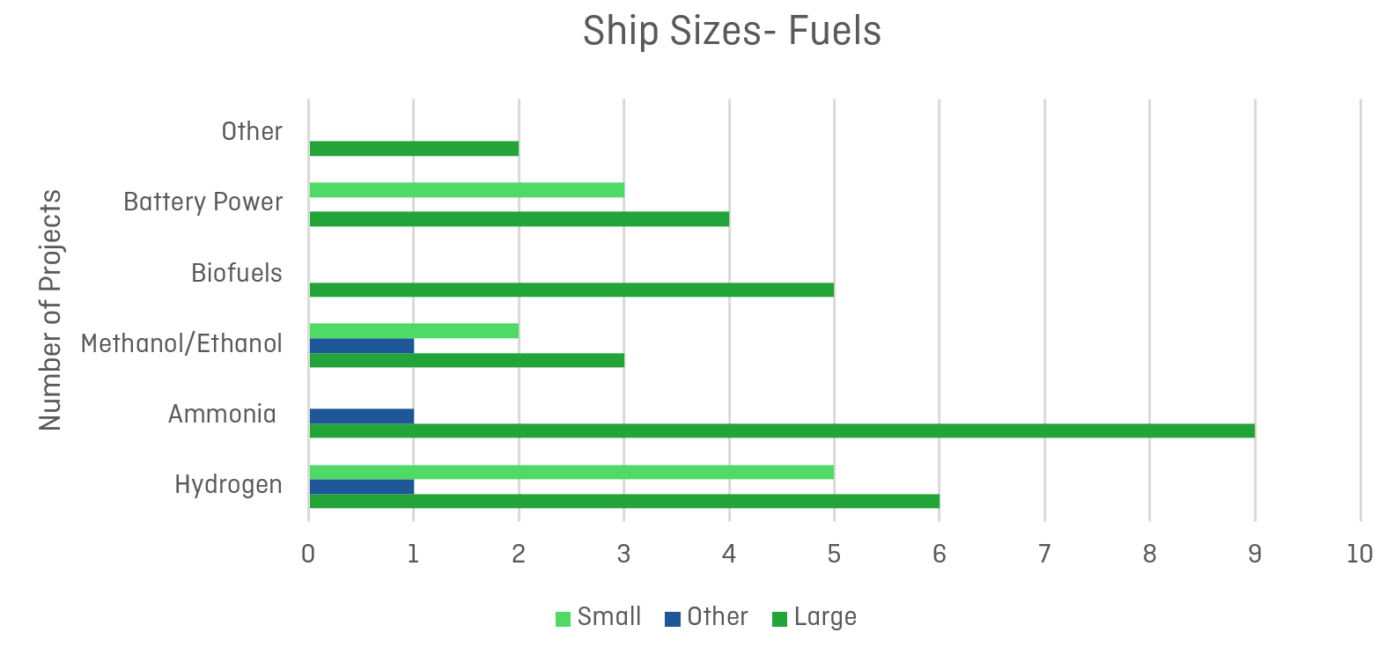 Mapping of Zero Emission Pilots and Demonstration Projects; Ship Size-Fuels
