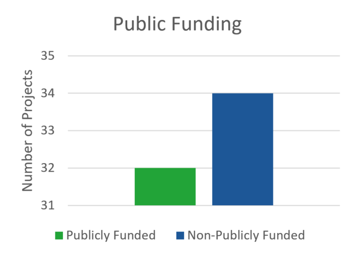 Mapping of Zero Emission Pilots and Demonstration Projects; Public Funding